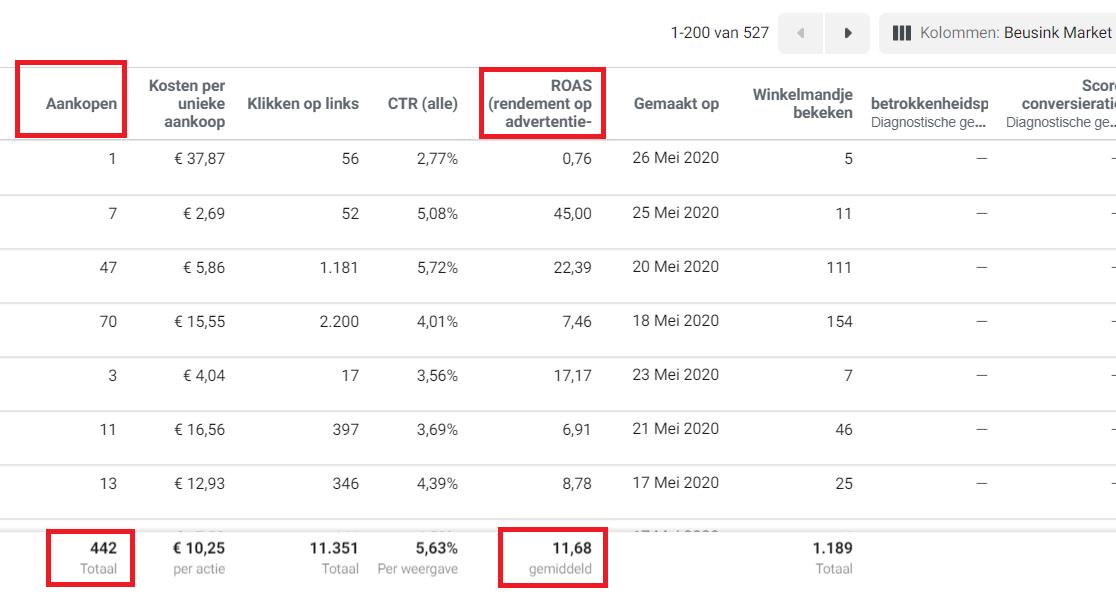 442 aankopen en iedere €1 aan advertising budget levert €12 omzet op